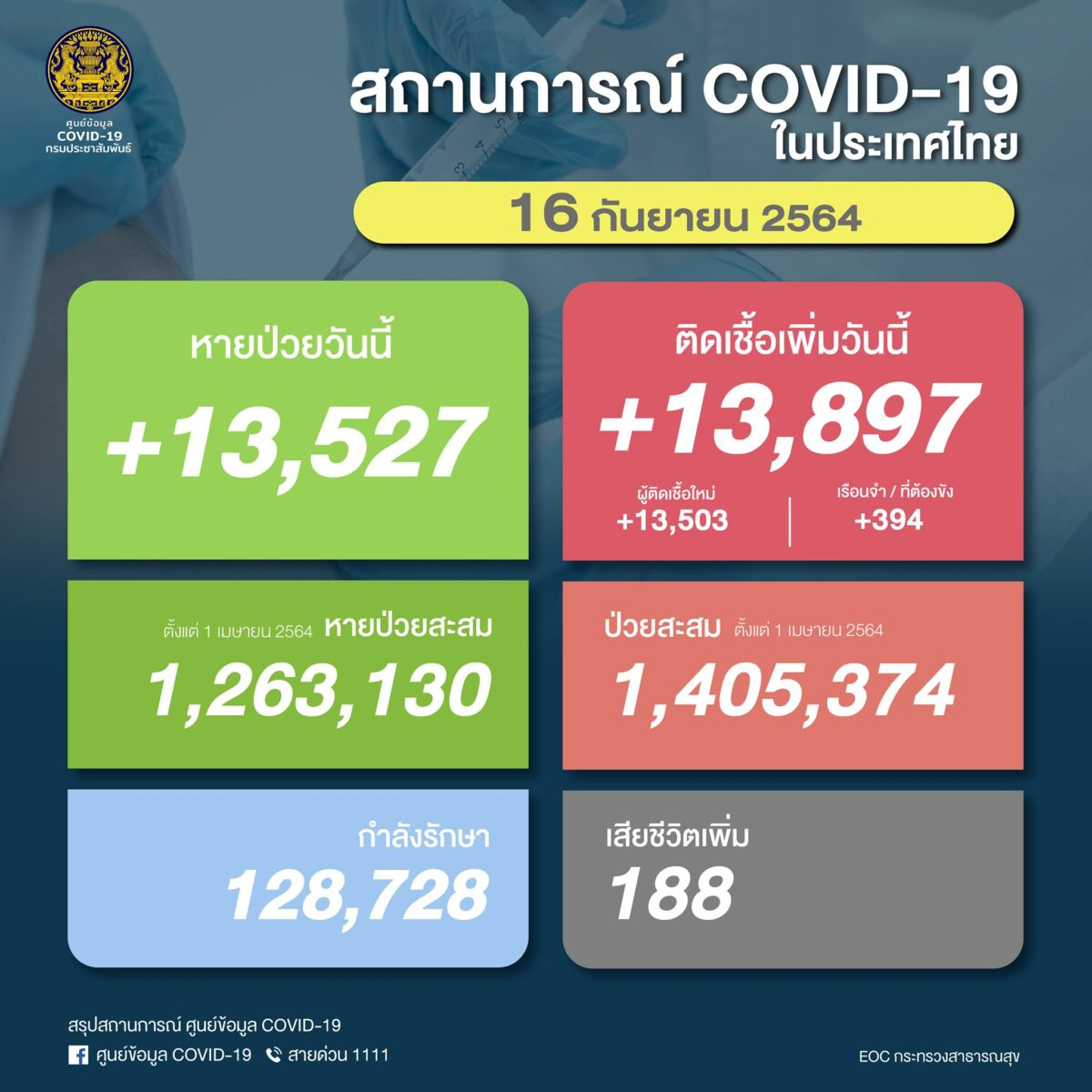 【速報】タイ 陽性13,897人/死亡188人/回復13,527人[2021/9/16]