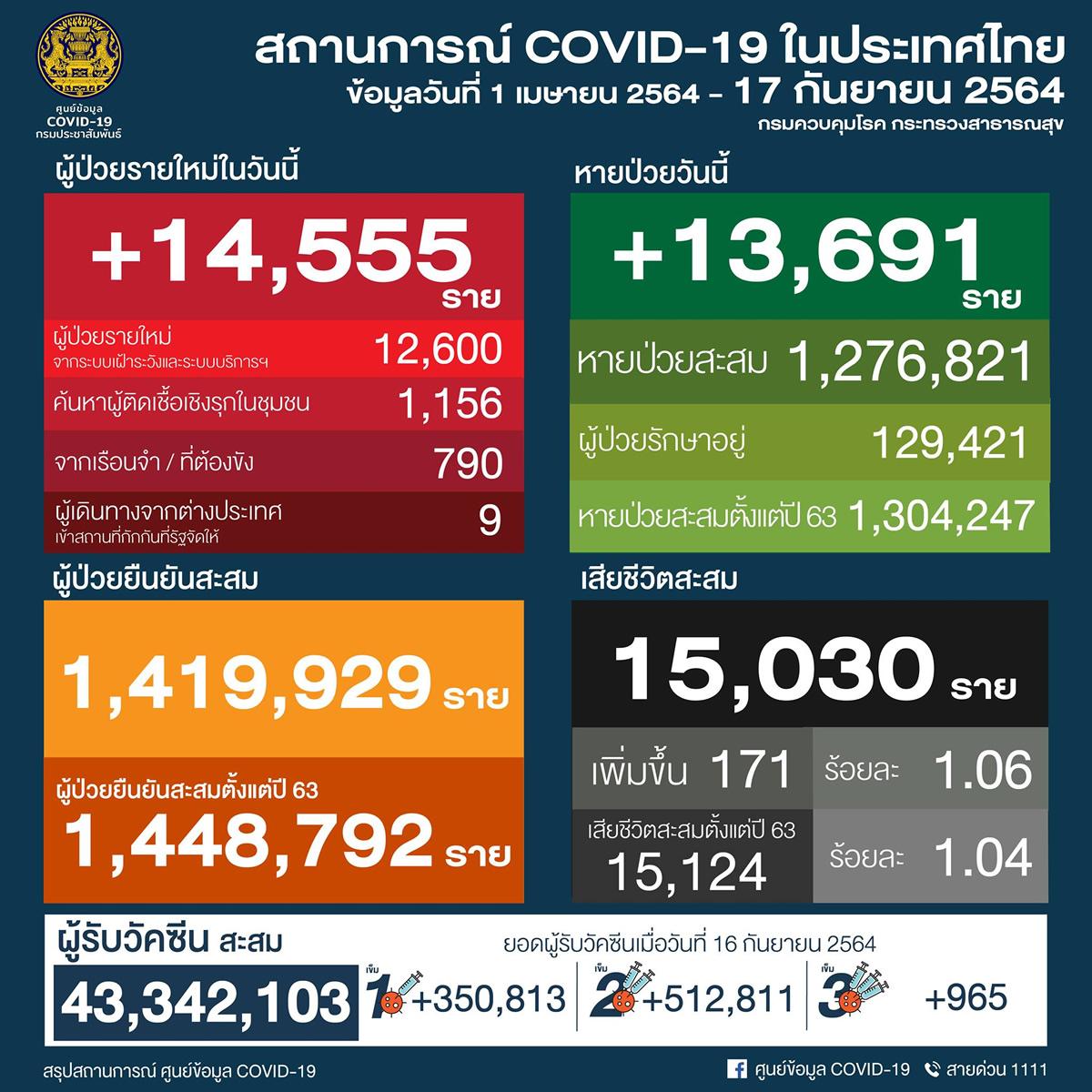 タイ 14,555人陽性 171人死亡/バンコク 2,911人陽性 41人死亡/プーケット 236人陽性[2021年9月17日発表]
