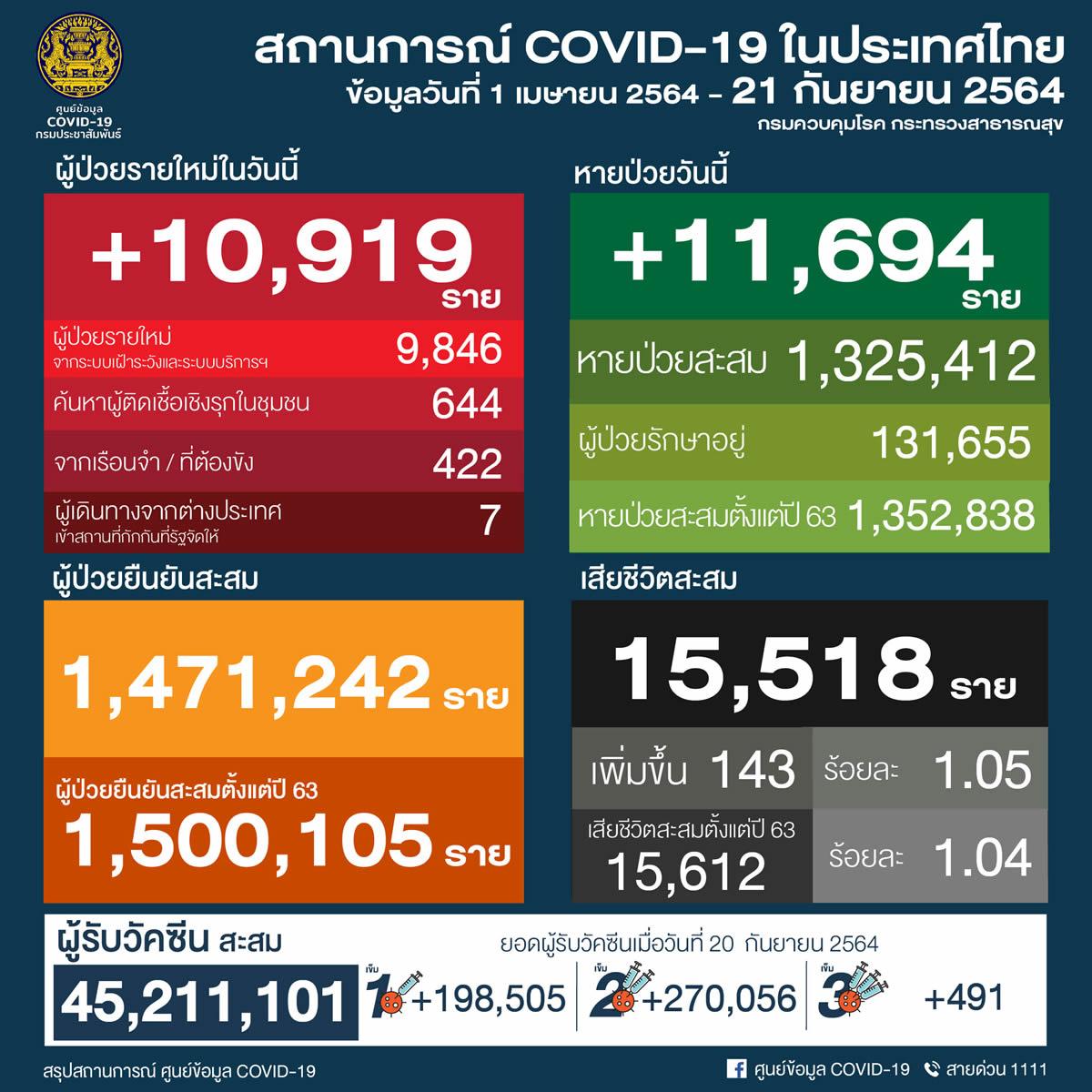 タイ 10,919人陽性 143人死亡/バンコク 2,561人陽性 40人死亡/プーケット 237人陽性[2021年9月21日発表]