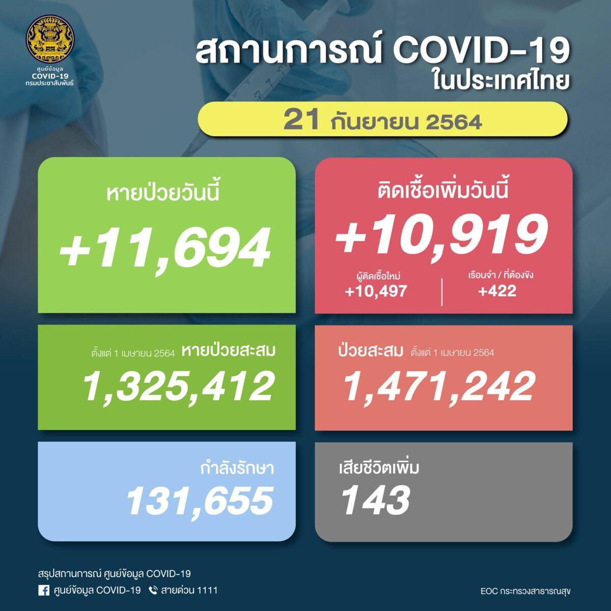 【速報】タイ 陽性10,919人/死亡143人/回復11,694人[2021/9/21]