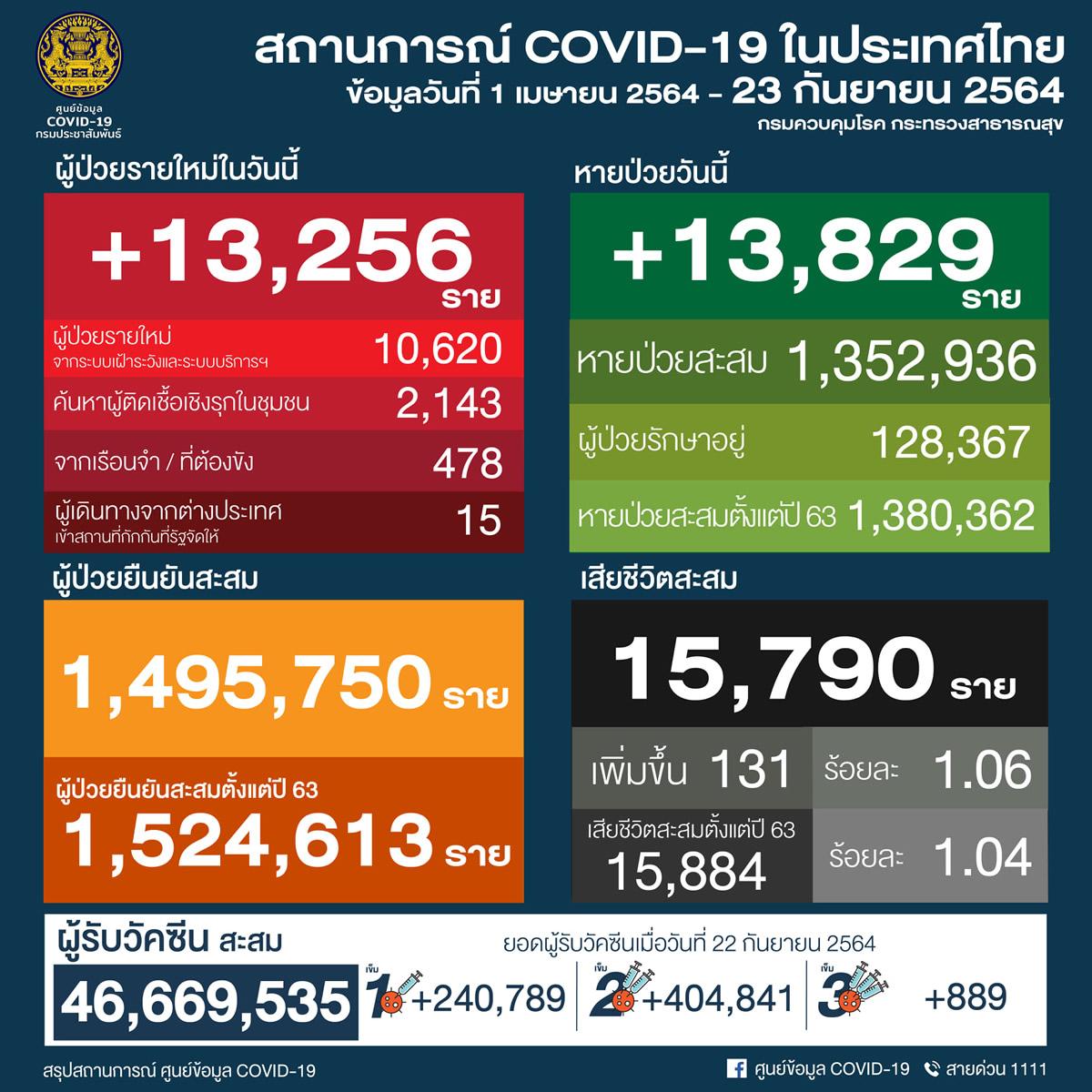 タイ 13,256人陽性 131人死亡/バンコク 2,456人陽性 21人死亡/プーケット 237人陽性[2021年9月23日発表]