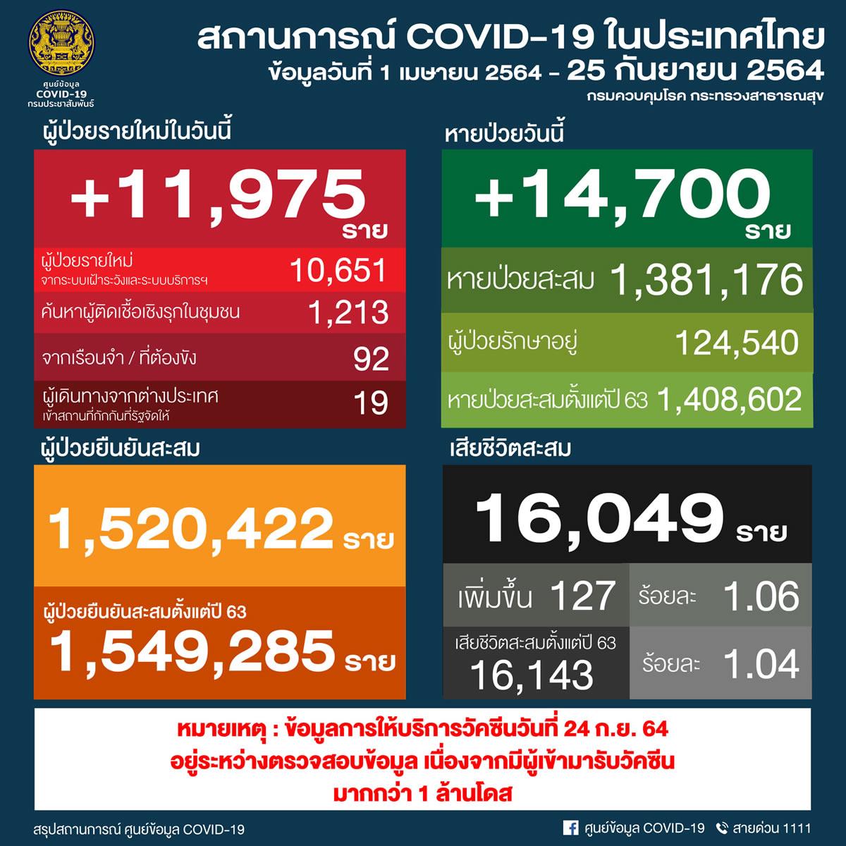 タイ 11,975人陽性 127人死亡/バンコク 2,123人陽性 31人死亡/プーケット 221人陽性[2021年9月25日発表]
