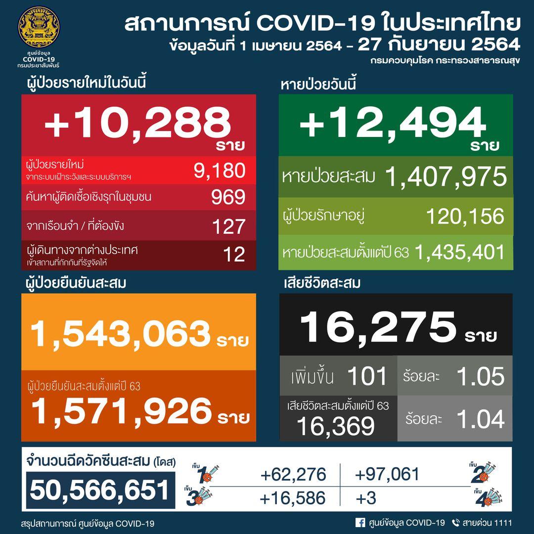 タイ 10,288人陽性 101人死亡/バンコク 1,785人陽性 12人死亡/プーケット 190人陽性[2021年9月27日発表]