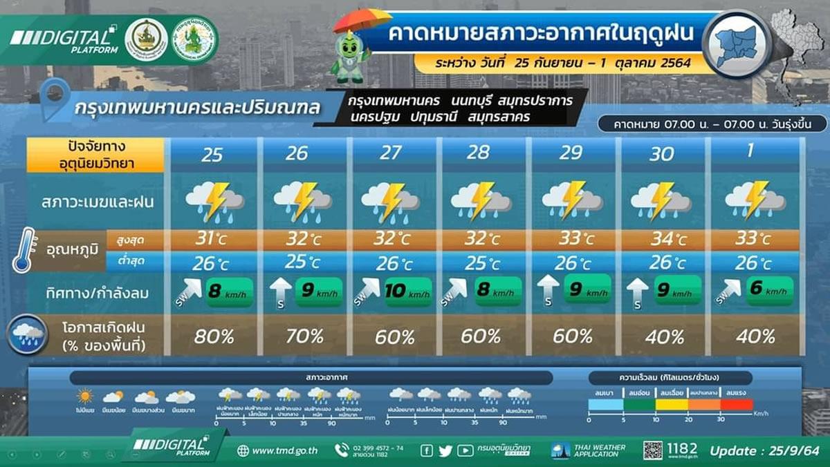 台風15号は熱帯低気圧に、それでもタイ各地で悪天候に注意