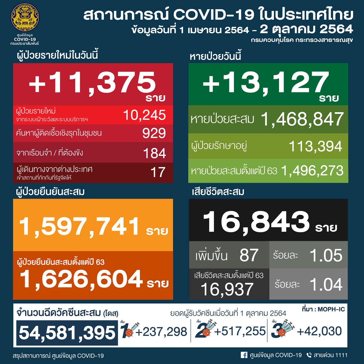 タイ 11,375人陽性 87人死亡/バンコク 1,241人陽性 25人死亡/プーケット 147人陽性[2021年10月2日発表]