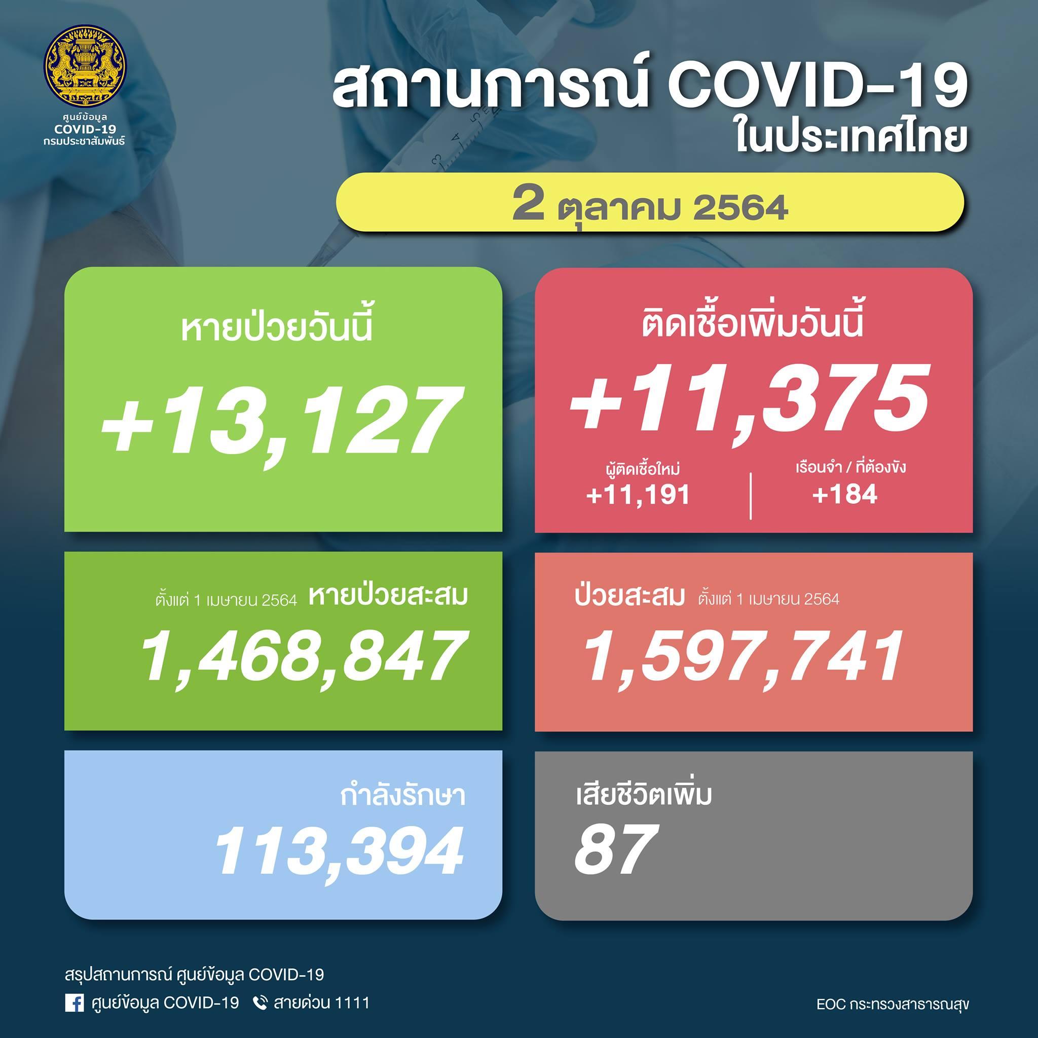 【速報】タイ 陽性11,375人/死亡87人/回復13,127人[2021/10/2]