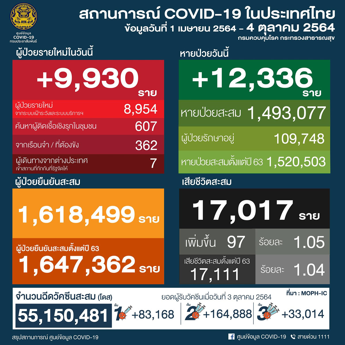 タイ 9,930人陽性 97人死亡/バンコク 1,137人陽性 27人死亡/プーケット 179人陽性[2021年10月4日発表]