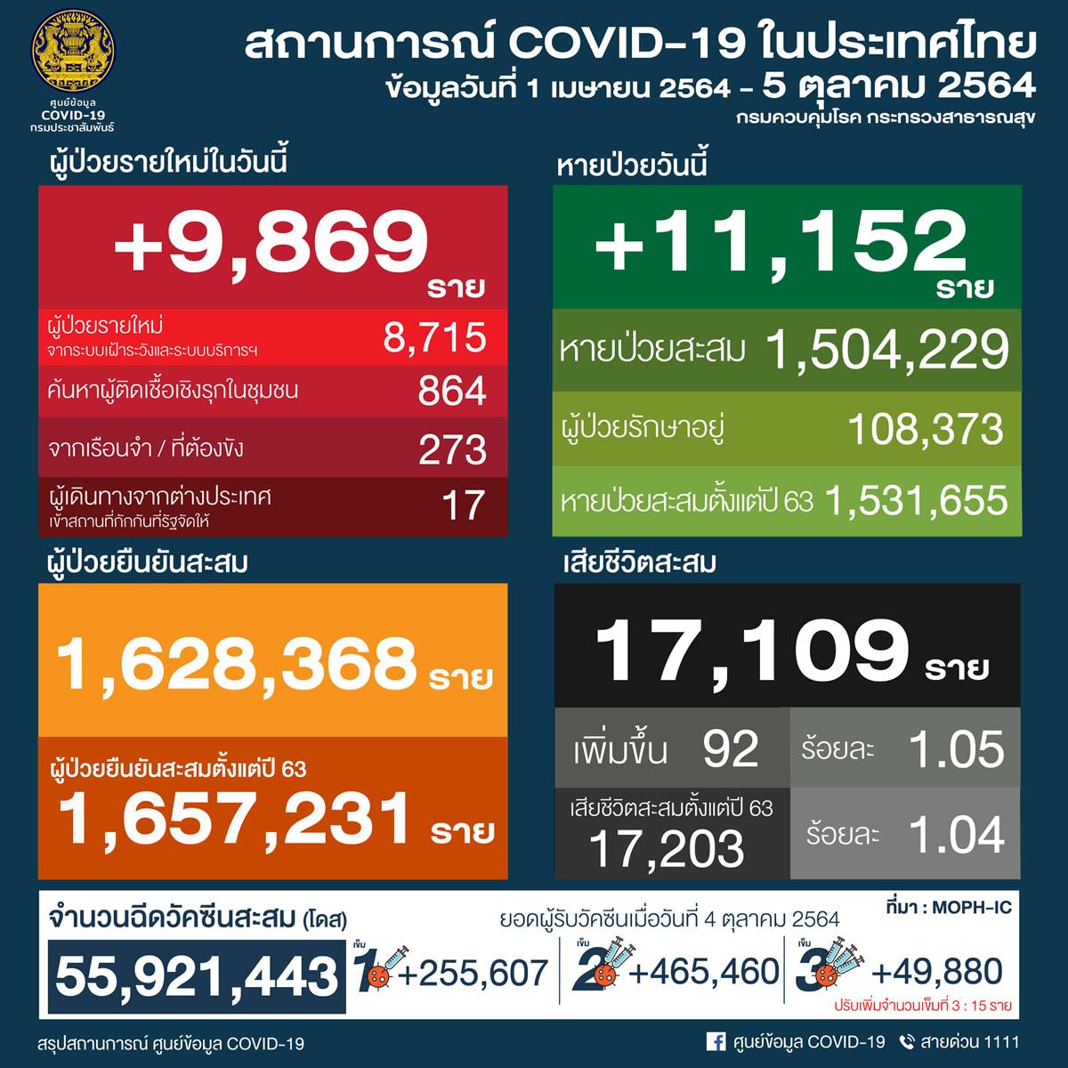 タイ 9,869人陽性 92人死亡/バンコク 1,224人陽性 23人死亡/プーケット 172人陽性[2021年10月5日発表]