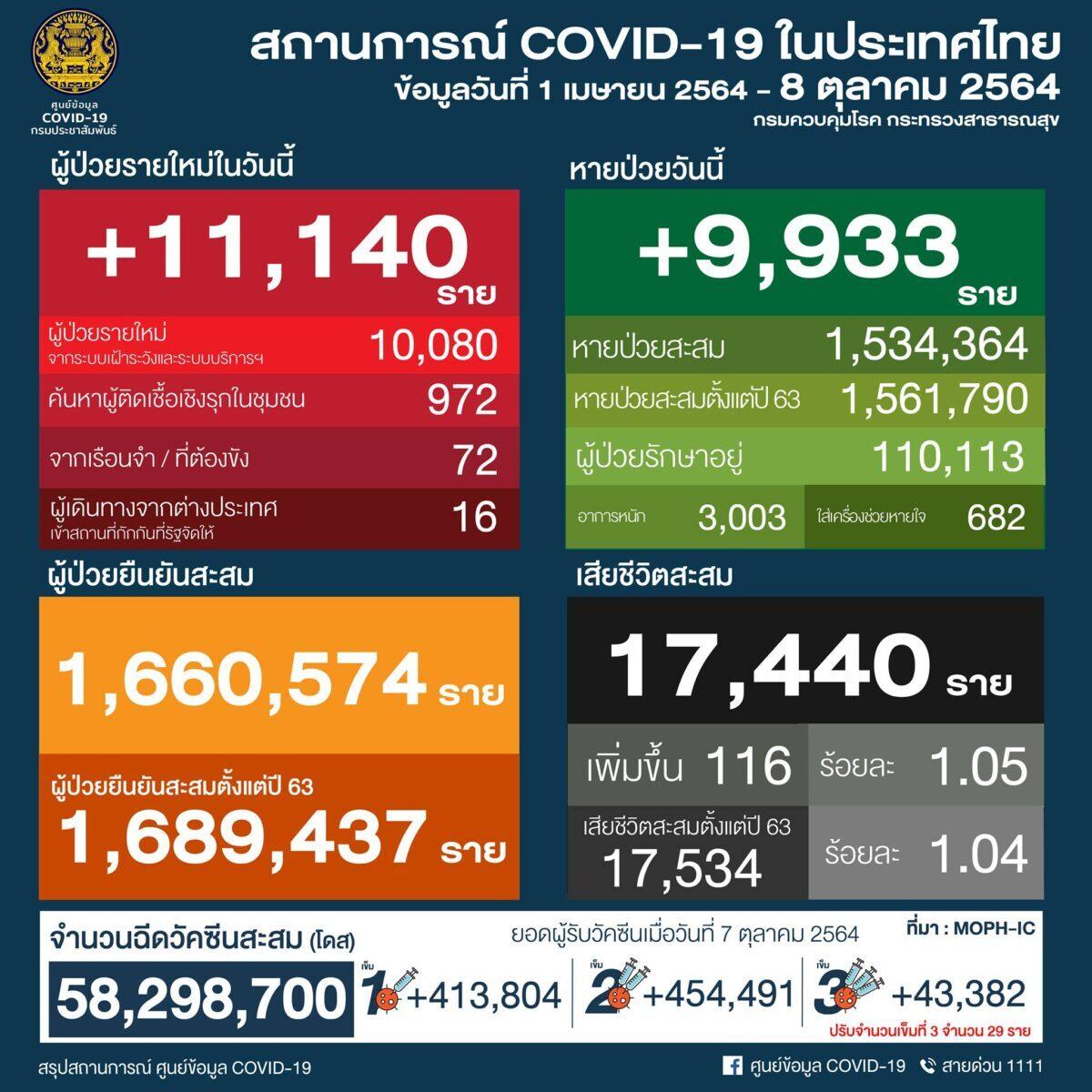 タイ 11,140人陽性 116人死亡/バンコク 1,255人陽性 28人死亡/プーケット 158人陽性[2021年10月8日発表]