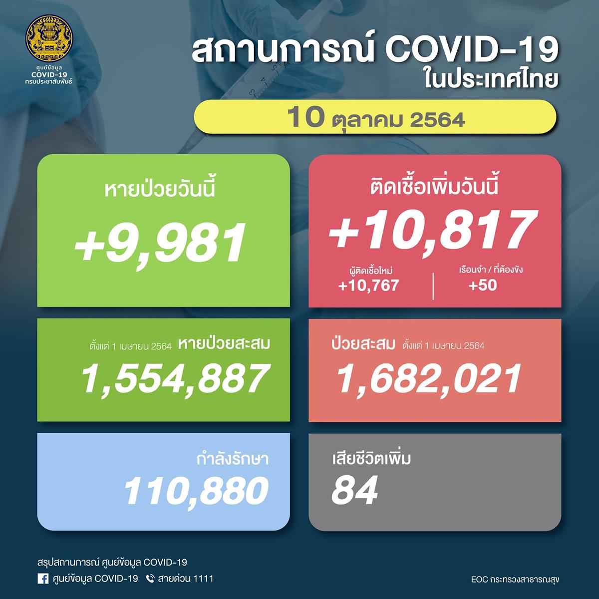 【速報】タイ 陽性10,817人/死亡84人/回復9,981人[2021/10/10]