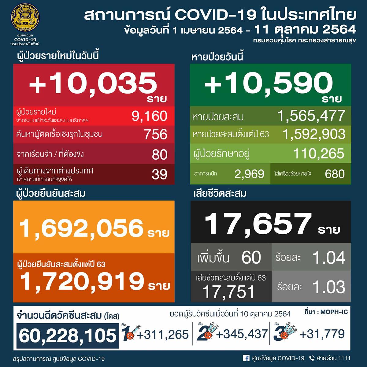 タイ 10,035人陽性 60人死亡/バンコク 1,160人陽性 5人死亡/プーケット 161人陽性[2021年10月11日発表]