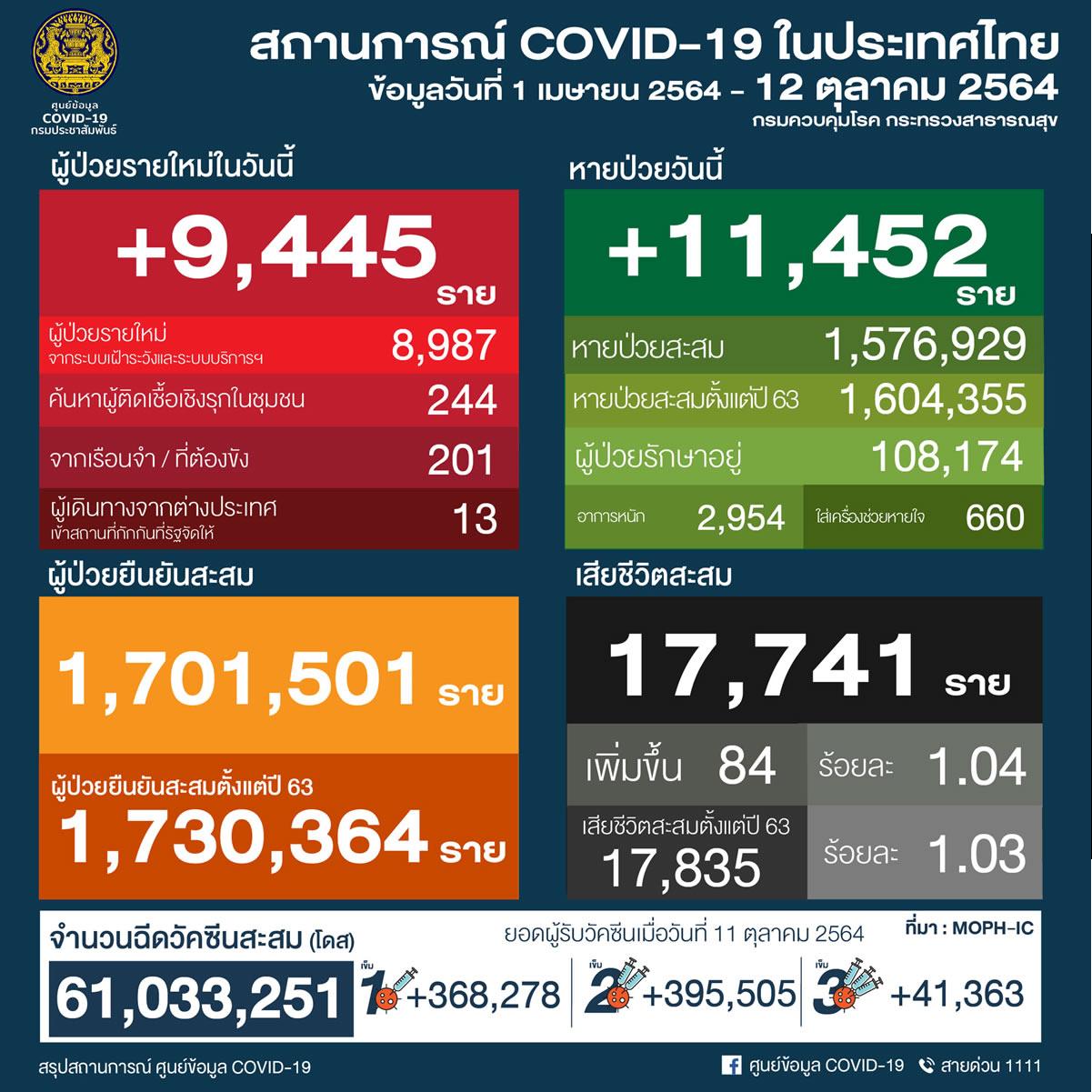 タイ 9,445人陽性 84人死亡/バンコク 1,170人陽性 11人死亡/プーケット 151人陽性[2021年10月12日発表]