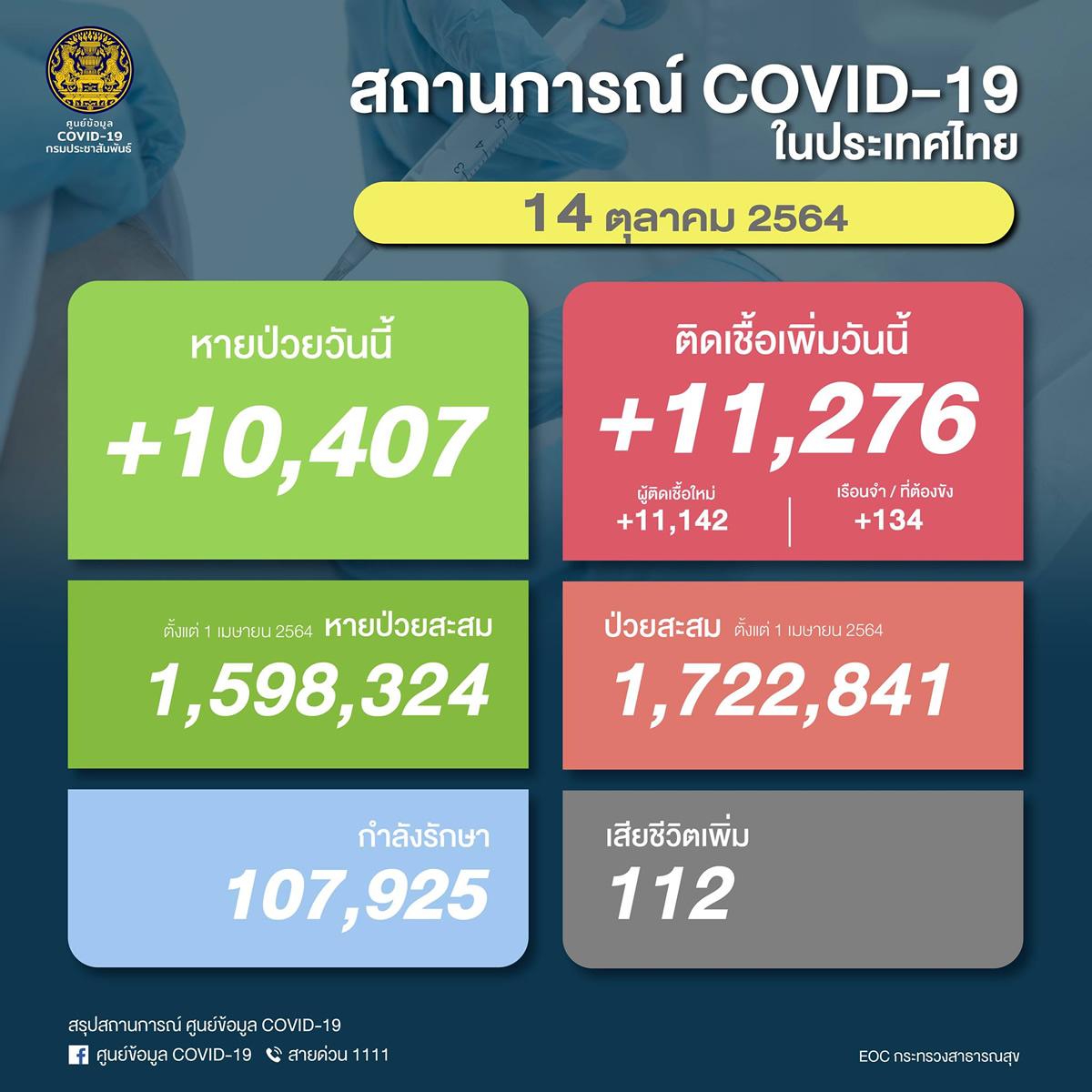 【速報】タイ 陽性11,276人/死亡112人/回復10,407人[2021/10/14]