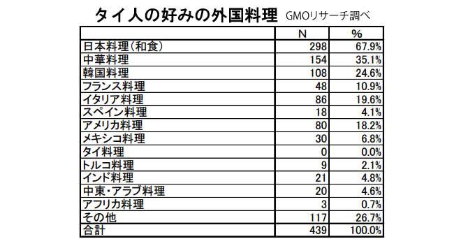 タイ人の好きな外国料理は「日本料理」が67.9%で断トツ!GMOリサーチ「食の好みに関する実態調査」で