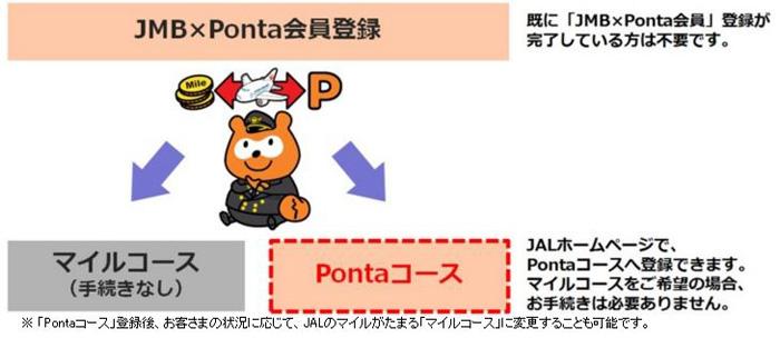 JAL 「Pontaコース」