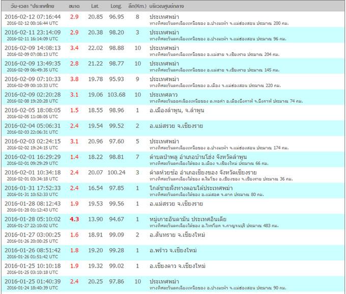 タイ気象局による地震観測
