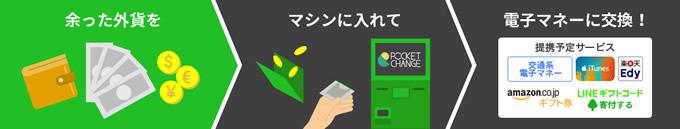 羽田空港で余った外貨を電子マネーに交換できるサービス「ポケットチェンジ」がスタート